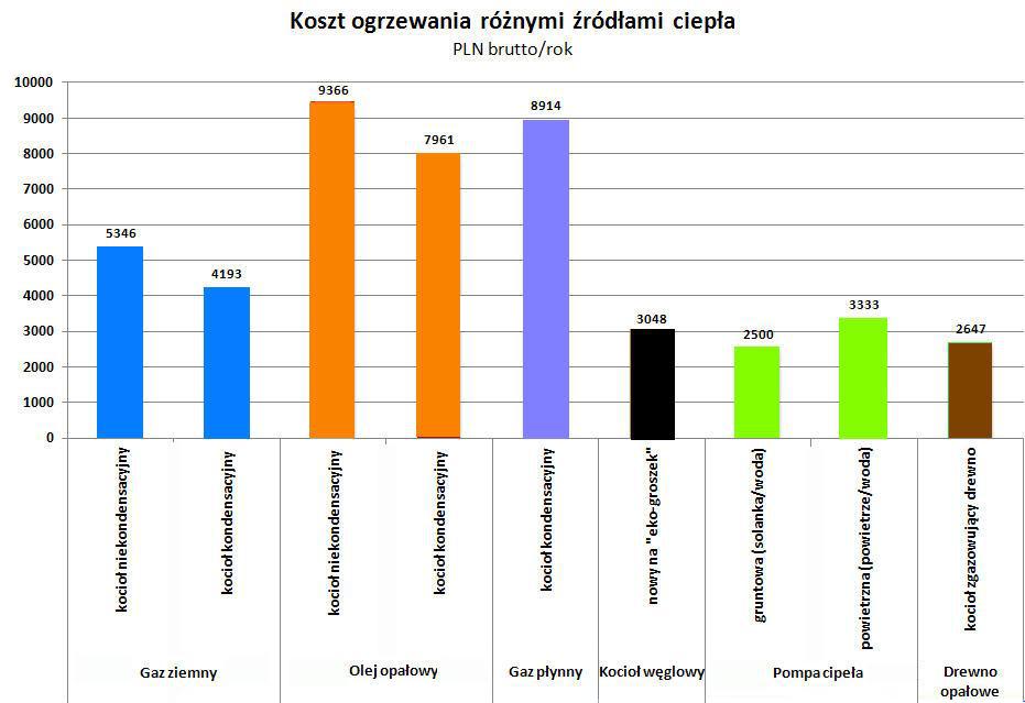 Dodatkowe Wykres Szacunkowe koszty ogrzewania nowego domu - ogrzewamy.pl PV68