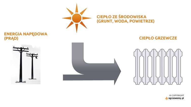 Zasada działania pompy ciepła