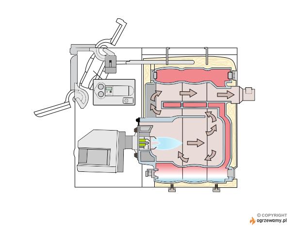 Schemat działania kotła olejowego