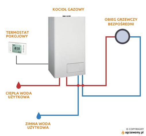 Przykładowy schemat instalacji kotła gazowego