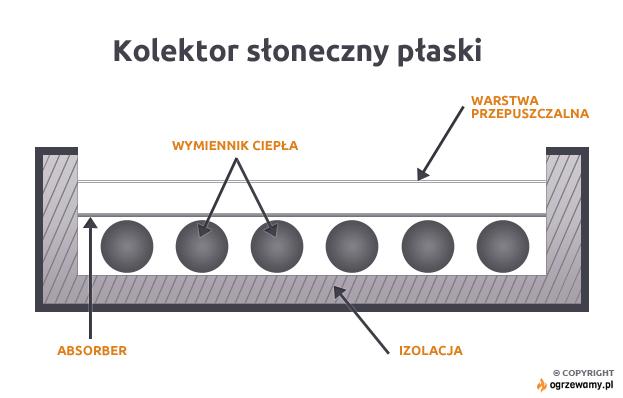 Schemat kolektora płaskiego