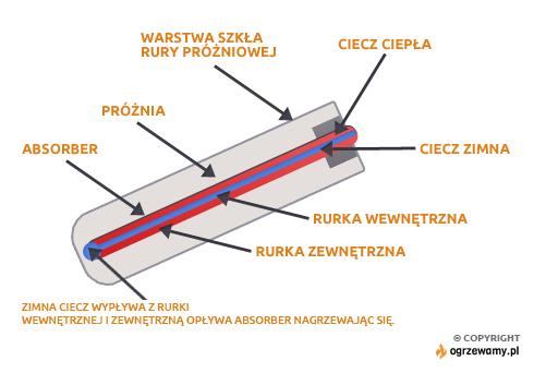 Kolektor próżniowy rurowy – budowa i działanie