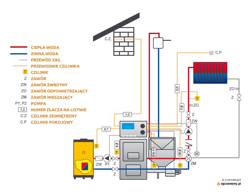 Przykładowy schemat instalacji z kotła węglowego