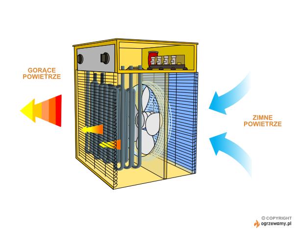 Schemat działania nagrzewnicy elektrycznej