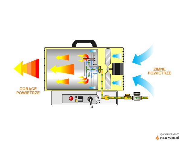 Schemat działania nagrzewnicy gazowej