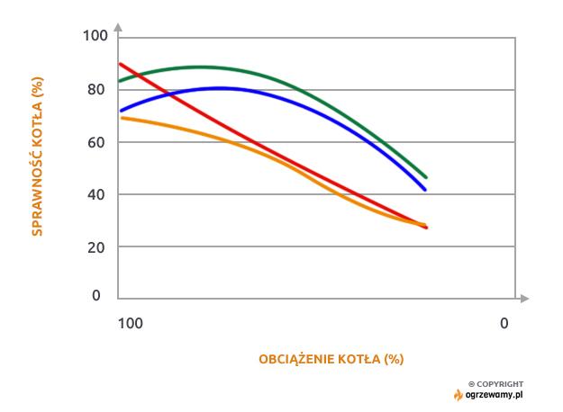 Przebieg sprawności wybranych kotłów węglowych w zależności od obciążenia.