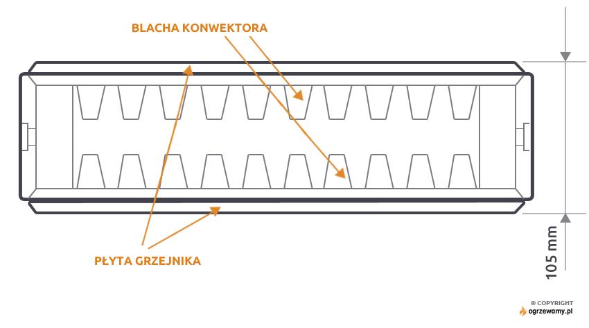 Przekrój grzejnika dwupłytowego, z dwoma rzędami blach konwektorów