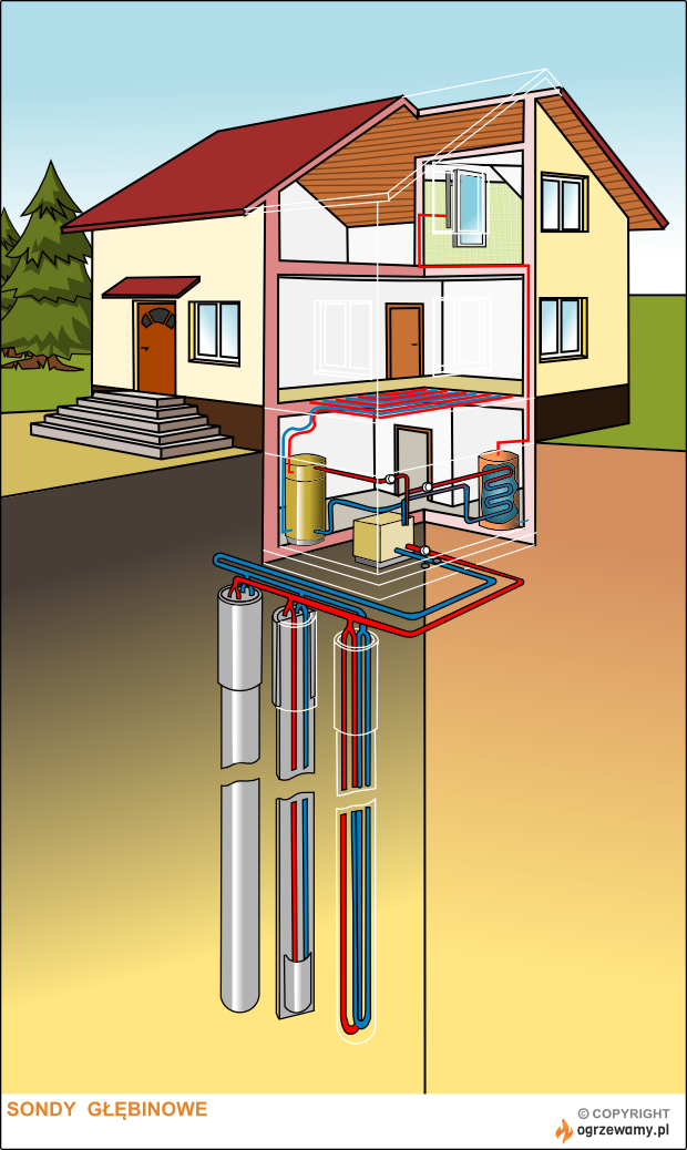 Sondy gruntowe - schemat pompy ciepła z wymiennikiem pionowym