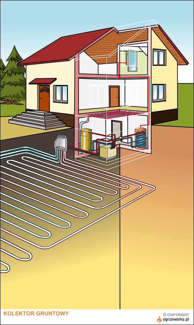 Kolektor gruntowy - schemat pompy ciepła z wymiennikiem poziomym