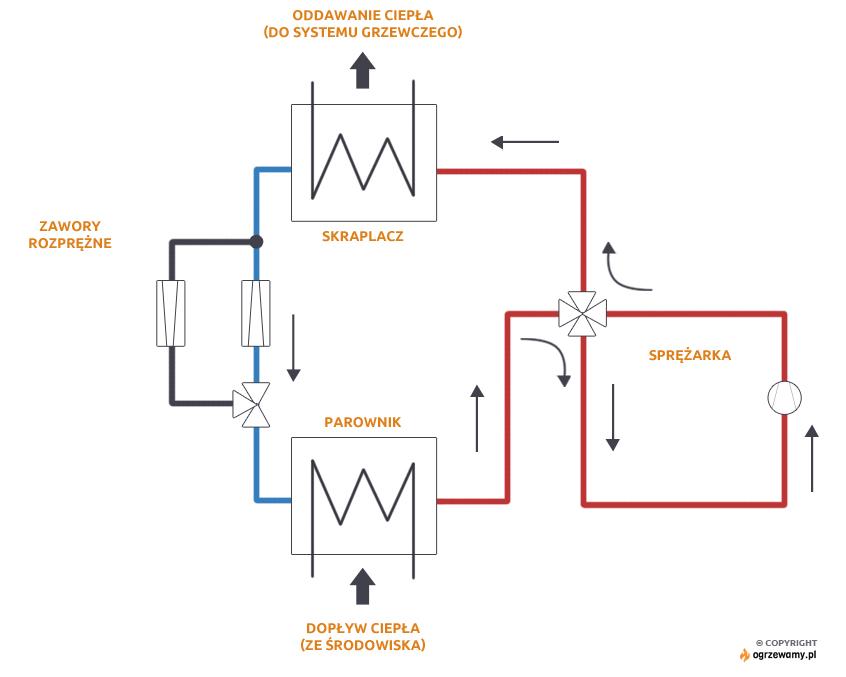 Schemat działania odwracalnej pompy ciepła - w funkcji grzania