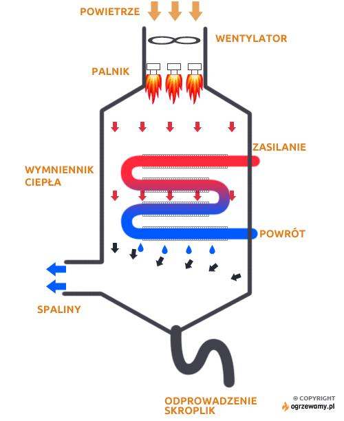 Schemat działania kotła kondensacyjnego