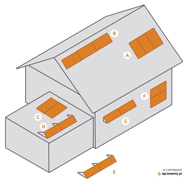 Różne możliwości montażu kolektorów słonecznych