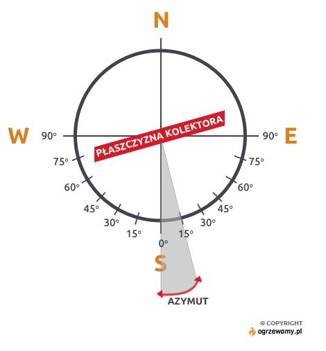 Skierowanie kolektorów – przykładowo, odchylenie od kierunku południowego o 15 stopni na wschód