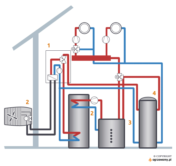 Rys 1. Przykładowe rozwiązanie rozbudowy istniejącej instalacji o pompę ciepła