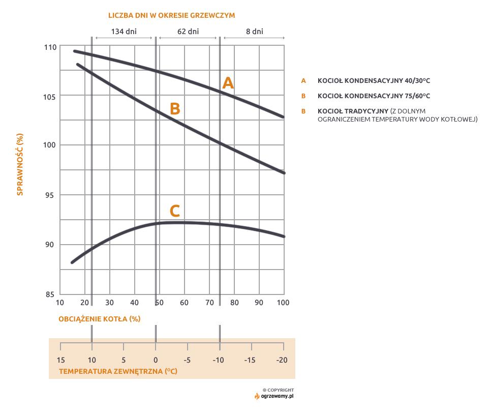 Rys. Sprawności kotłów w zależności od temperatury zewnętrznej (obciążenia) i liczba dni w okresie grzewczym z danymi temperaturami zewnętrznymi.