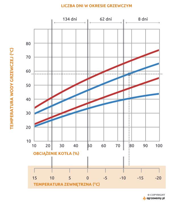 Rys 1. Wykres temperatury wody na zasilaniu i powrocie instalacji grzewczych zaprojektowanych na 75/65 i 55/45°C, w zależności od temperatury zewnętrznej.